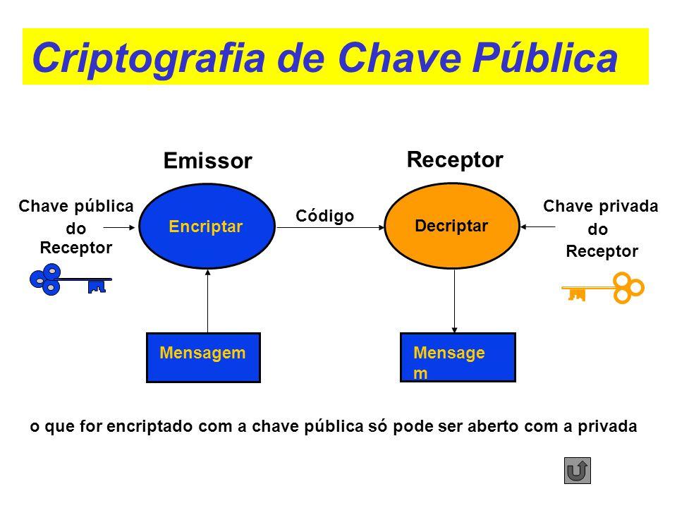 Código Mensagem Encriptar Emissor Decriptar Receptor do Receptor Chave pública do Receptor Chave privada o que for encriptado com a chave pública só p
