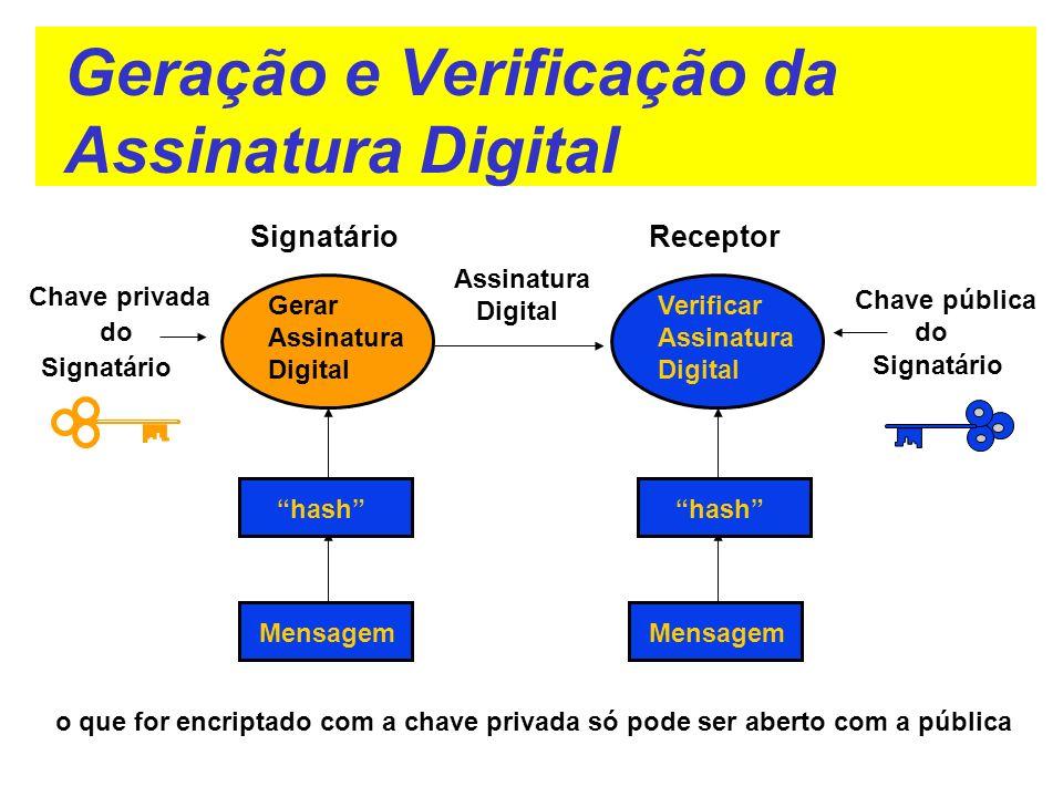 Gerar Assinatura Digital Verificar Assinatura Digital SignatárioReceptor Assinatura Digital Chave pública do Signatário o que for encriptado com a cha