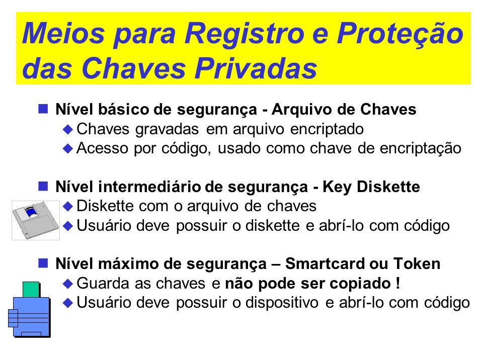 Meios para Registro e Proteção das Chaves Privadas Nível básico de segurança - Arquivo de Chaves Chaves gravadas em arquivo encriptado Acesso por códi