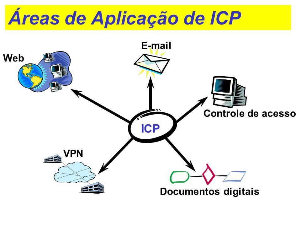 Áreas de Aplicação de ICP ICP E-mail VPN Web Controle de acesso Documentos digitais