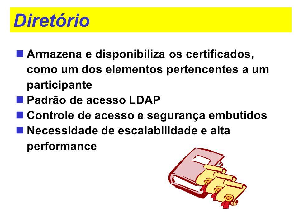 Diretório Armazena e disponibiliza os certificados, como um dos elementos pertencentes a um participante Padrão de acesso LDAP Controle de acesso e se