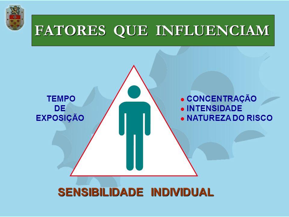 FATORES QUE INFLUENCIAM TEMPO DE EXPOSIÇÃO SENSIBILIDADE INDIVIDUAL CONCENTRAÇÃO INTENSIDADE NATUREZA DO RISCO