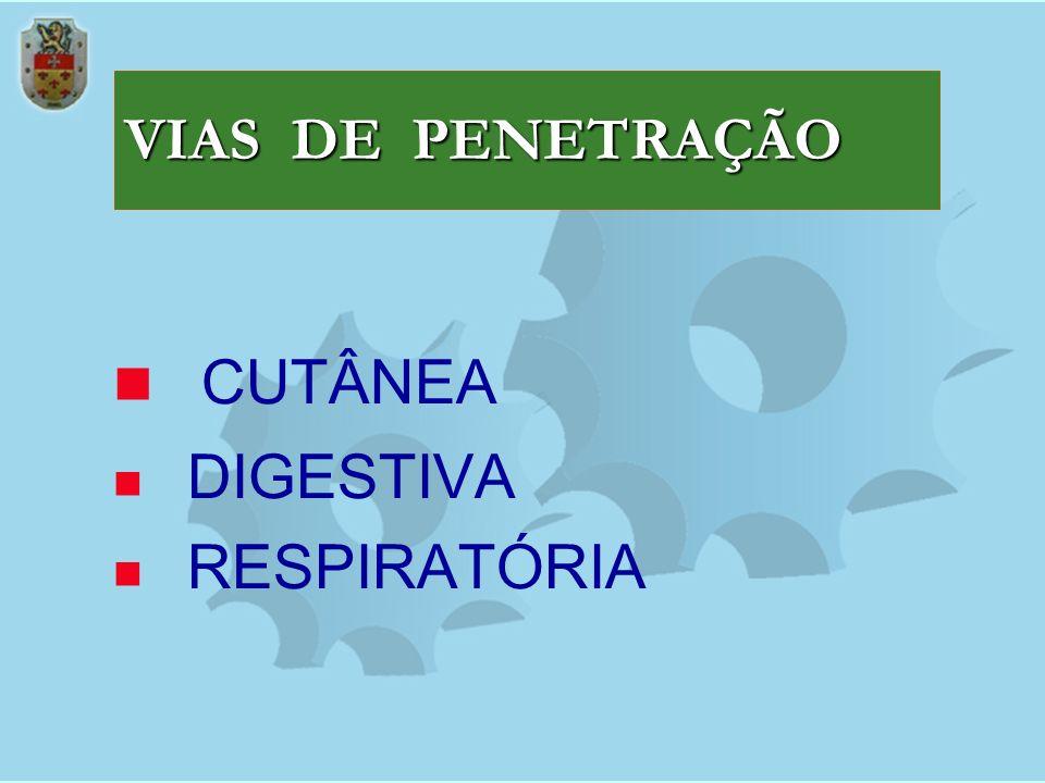 VIAS DE PENETRAÇÃO CUTÂNEA DIGESTIVA RESPIRATÓRIA