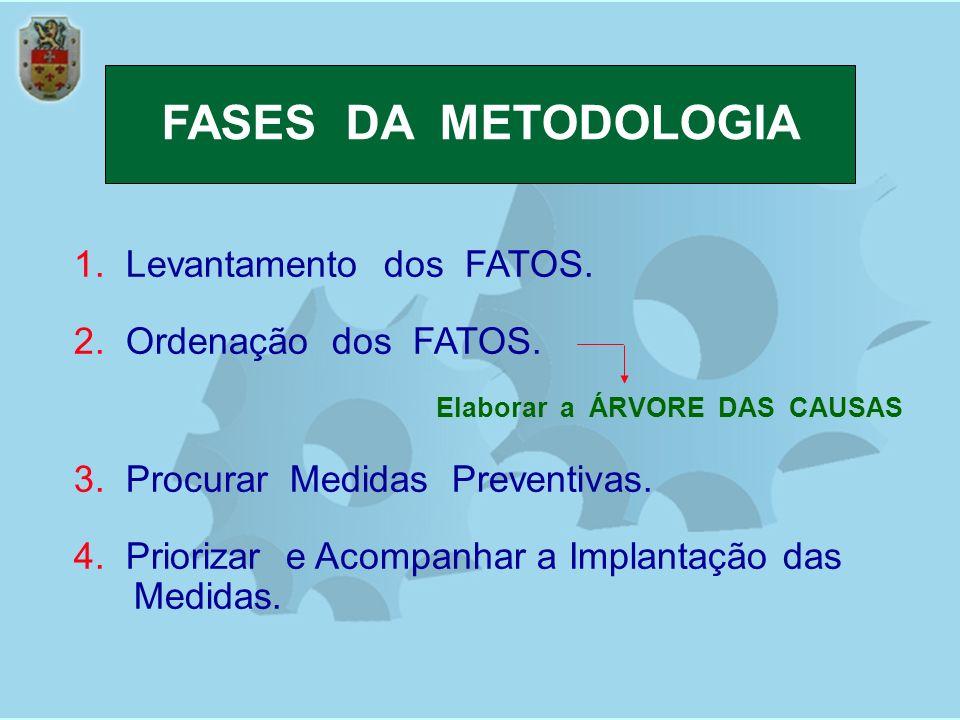FASES DA METODOLOGIA 1. Levantamento dos FATOS. 2. Ordenação dos FATOS. Elaborar a ÁRVORE DAS CAUSAS 3. Procurar Medidas Preventivas. 4. Priorizar e A