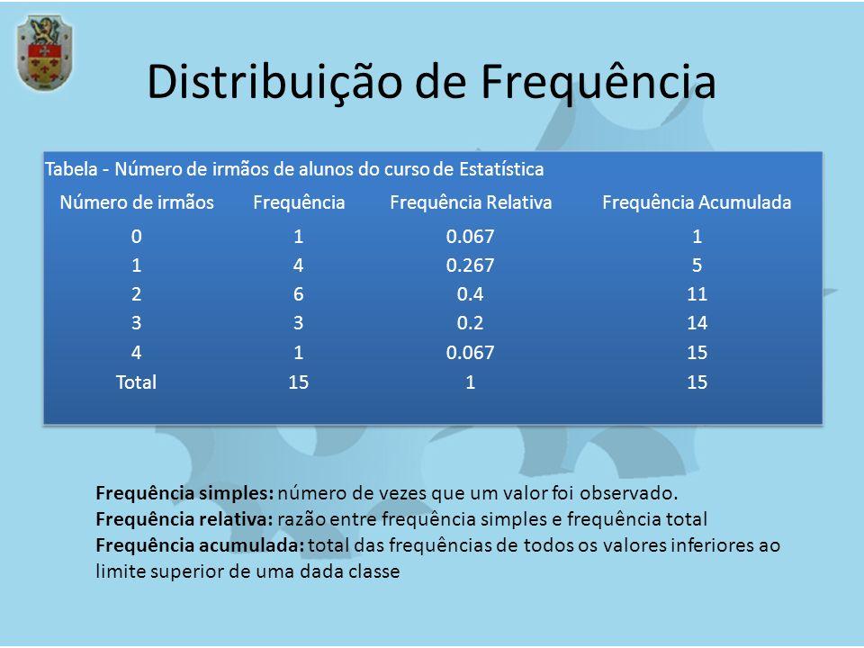 Distribuição de Frequência Frequência simples: número de vezes que um valor foi observado. Frequência relativa: razão entre frequência simples e frequ