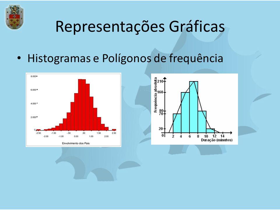 Representações Gráficas Histogramas e Polígonos de frequência