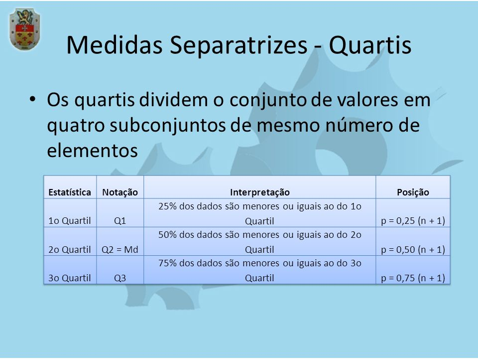 Medidas Separatrizes - Quartis Os quartis dividem o conjunto de valores em quatro subconjuntos de mesmo número de elementos