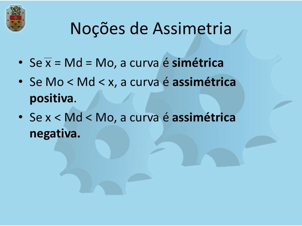 Noções de Assimetria Se x = Md = Mo, a curva é simétrica Se Mo < Md < x, a curva é assimétrica positiva. Se x < Md < Mo, a curva é assimétrica negativ