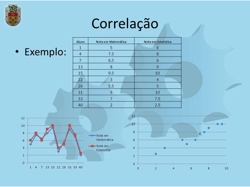 Correlação Exemplo: AlunoNota em MatemáticaNota em Estatística 156 47.58 76.56 1389 159.510 2234 265.55 31910 3377.5 4022.5