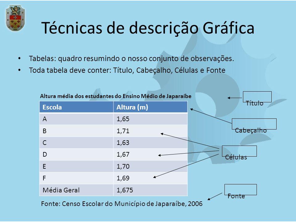 Técnicas de descrição Gráfica Tabelas: quadro resumindo o nosso conjunto de observações. Toda tabela deve conter: Título, Cabeçalho, Células e Fonte E