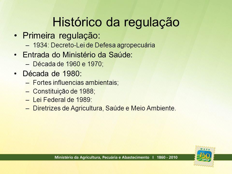 Histórico da regulação Primeira regulação: –1934: Decreto-Lei de Defesa agropecuária Entrada do Ministério da Saúde: –Década de 1960 e 1970; Década de