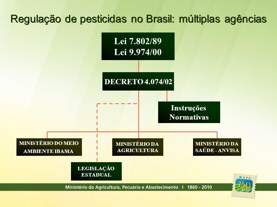 Regulação de pesticidas no Brasil: múltiplas agências MINISTÉRIO DA SAÚDE - ANVISA MINISTÉRIO DO MEIO AMBIENTE IBAMA MINISTÉRIO DA AGRICULTURA DECRETO