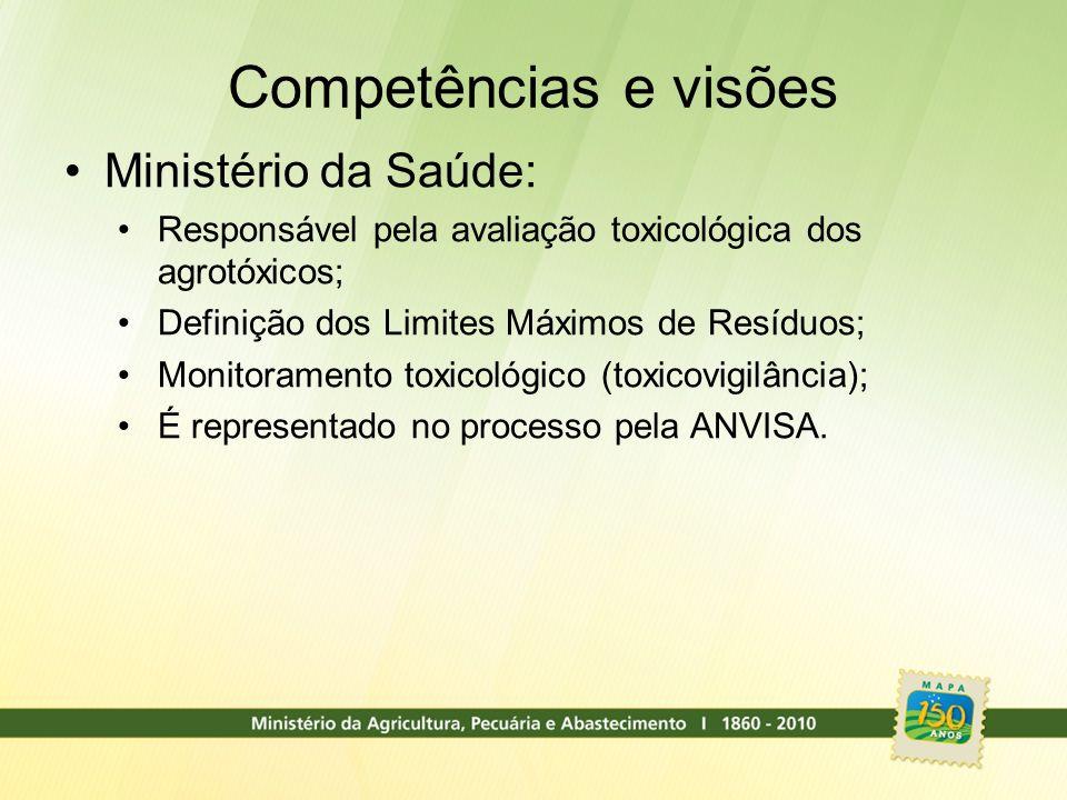 Competências e visões Ministério da Saúde: Responsável pela avaliação toxicológica dos agrotóxicos; Definição dos Limites Máximos de Resíduos; Monitor