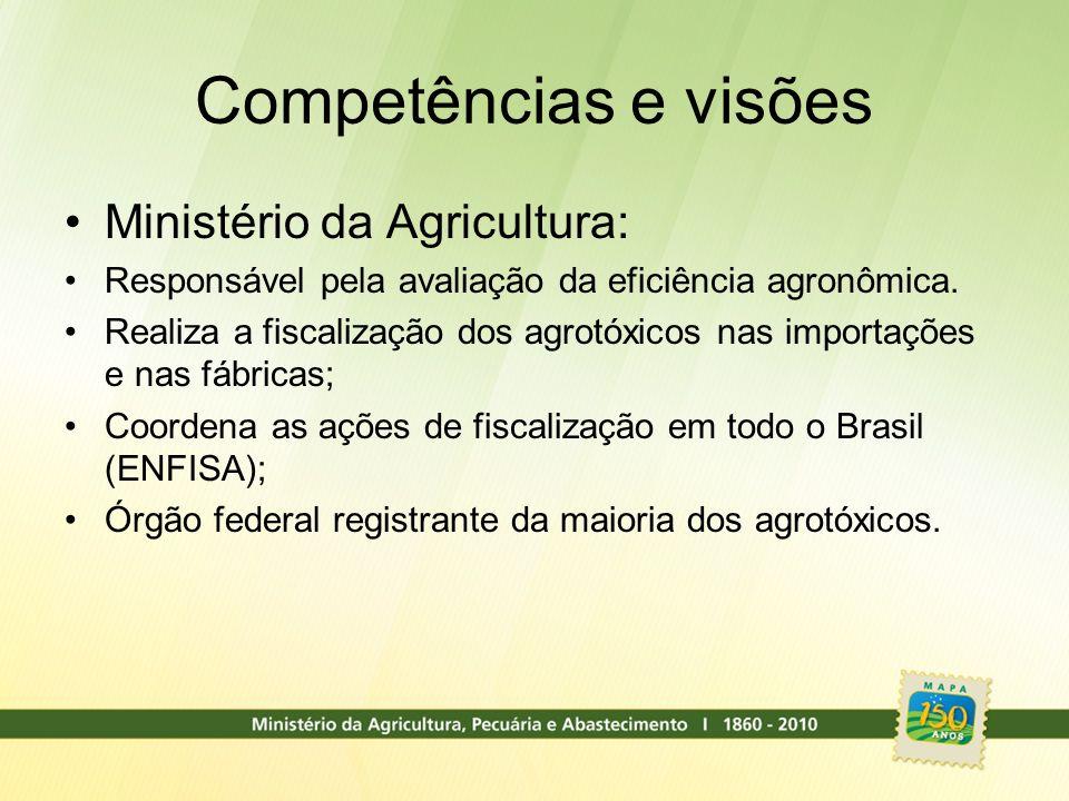 Competências e visões Ministério da Agricultura: Responsável pela avaliação da eficiência agronômica. Realiza a fiscalização dos agrotóxicos nas impor