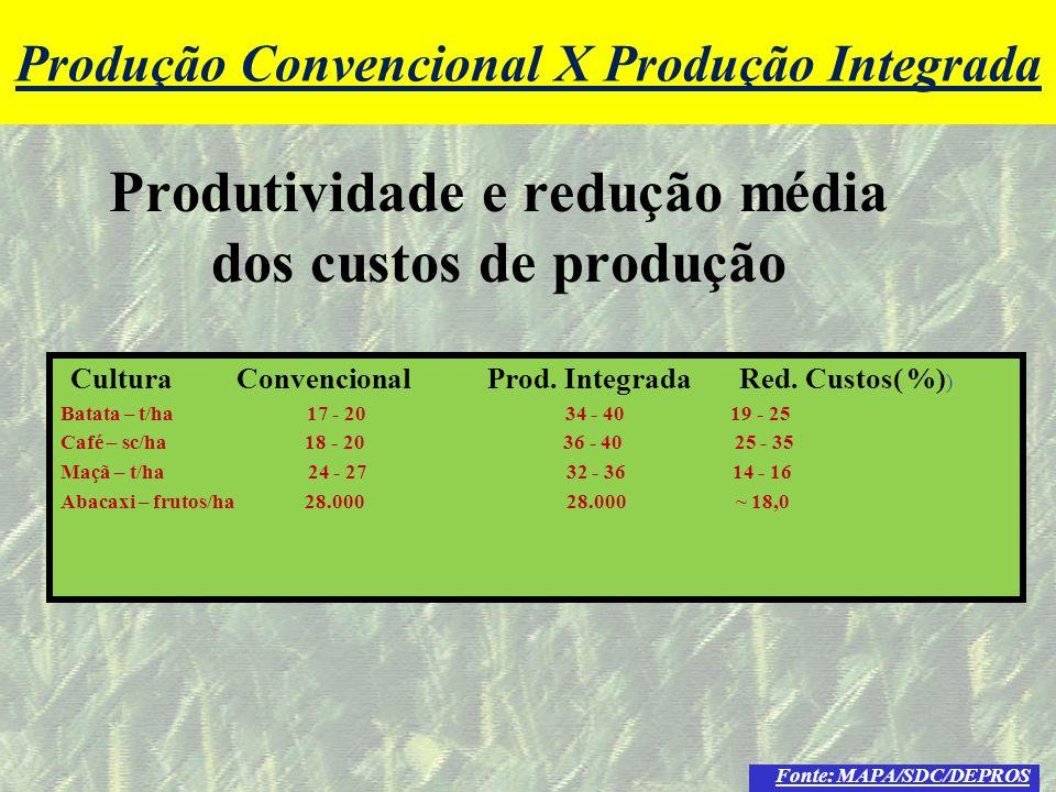 mzuppi.cursos@gmail.com Educação e Treinamento do Homem do Campo Produtividade e redução média dos custos de produção Cultura Convencional Prod. Integ