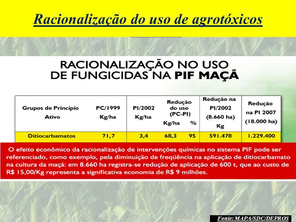 mzuppi.cursos@gmail.com Educação e Treinamento do Homem do Campo Resultados Fonte: MAPA/SDC/DEPROS Racionalização do uso de agrotóxicos