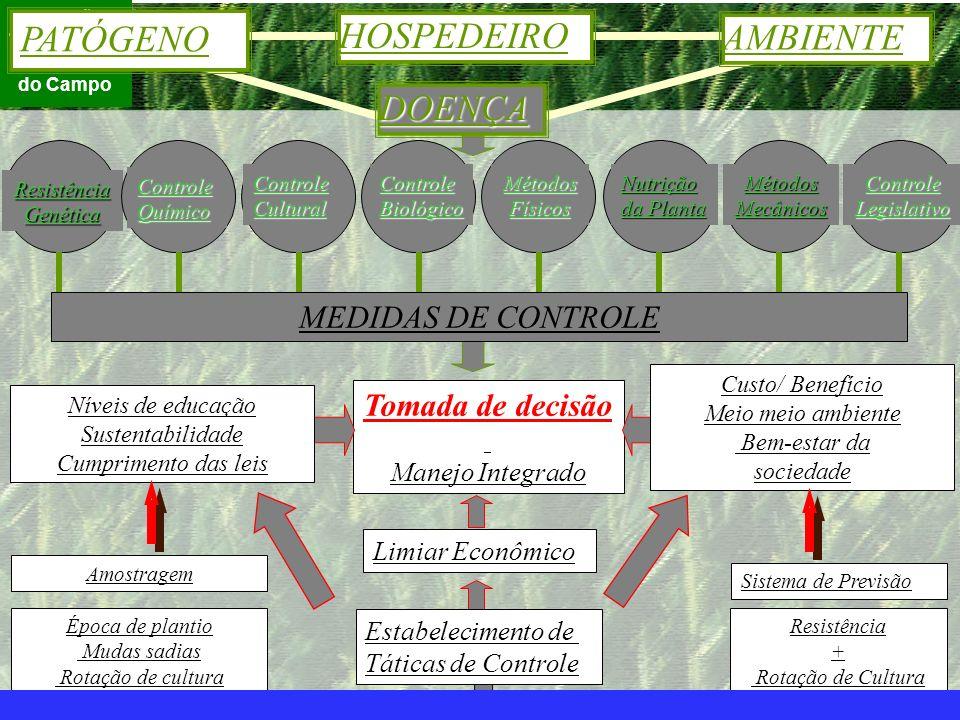 mzuppi.cursos@gmail.com Educação e Treinamento do Homem do Campo ResistênciaGenética ControleQuímico ControleCulturalControleBiológicoMétodosFísicosNu