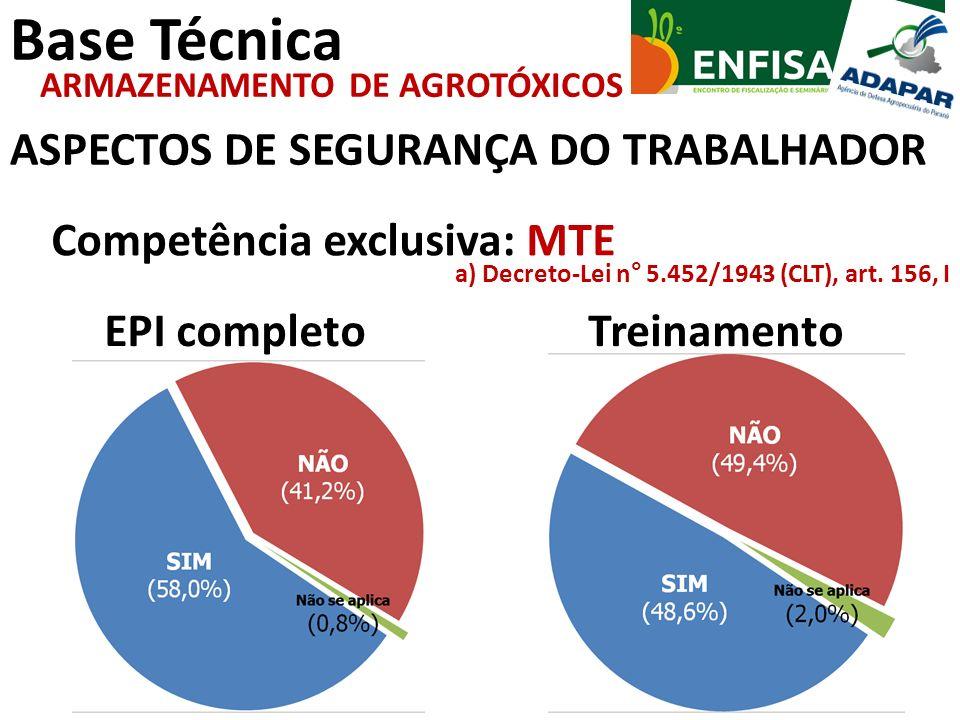 Base Técnica ASPECTOS DE SEGURANÇA DO TRABALHADOR ARMAZENAMENTO DE AGROTÓXICOS Competência exclusiva: MTE a) Decreto-Lei n° 5.452/1943 (CLT), art. 156