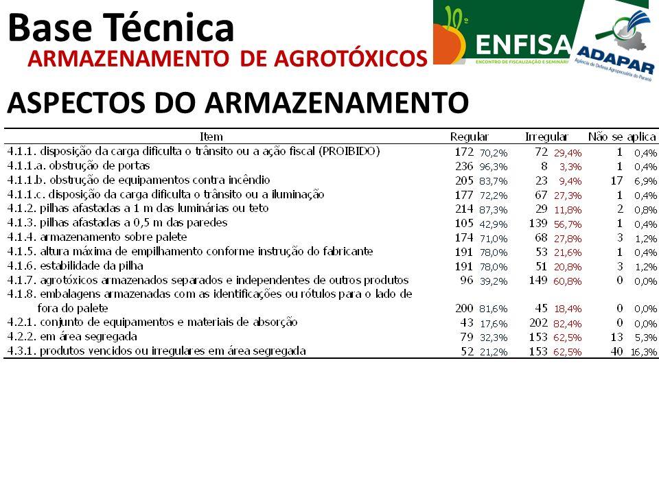 Base Técnica ASPECTOS DO ARMAZENAMENTO ARMAZENAMENTO DE AGROTÓXICOS