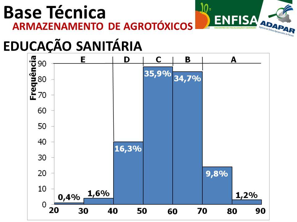 Base Técnica EDUCAÇÃO SANITÁRIA ARMAZENAMENTO DE AGROTÓXICOS