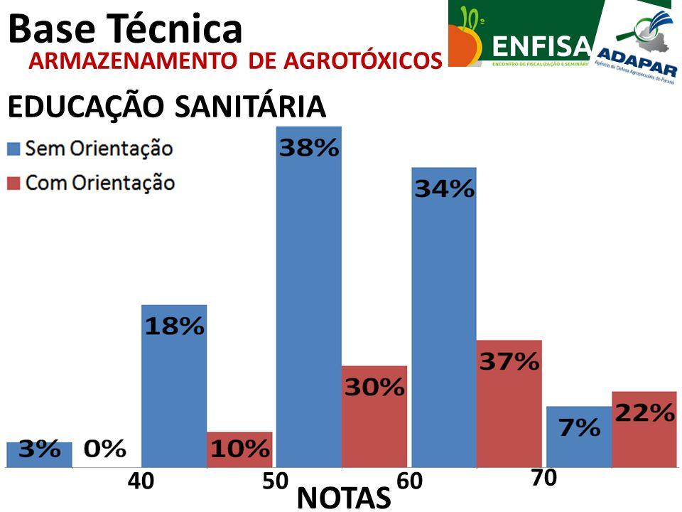 Base Técnica EDUCAÇÃO SANITÁRIA ARMAZENAMENTO DE AGROTÓXICOS 70 605040 NOTAS