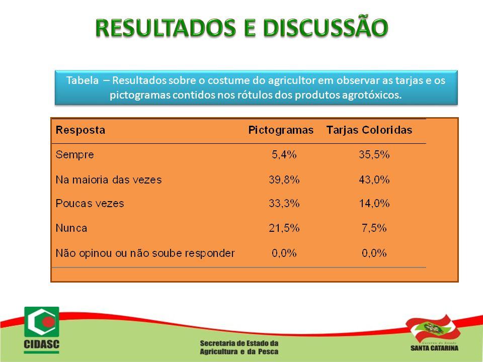 Tabela – Resultados sobre o costume do agricultor em observar as tarjas e os pictogramas contidos nos rótulos dos produtos agrotóxicos.