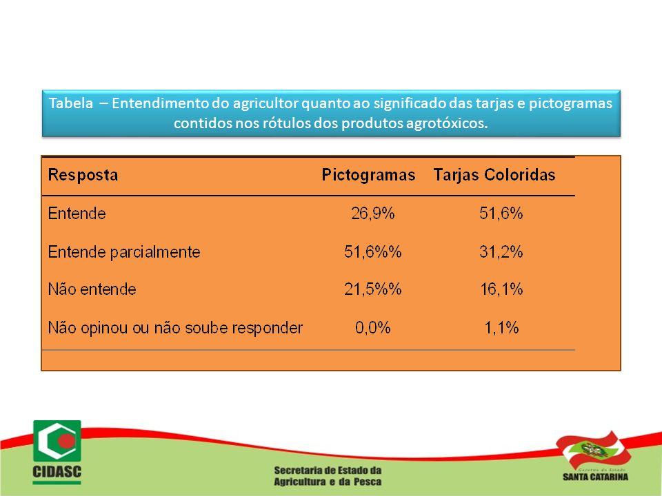Tabela – Entendimento do agricultor quanto ao significado das tarjas e pictogramas contidos nos rótulos dos produtos agrotóxicos.