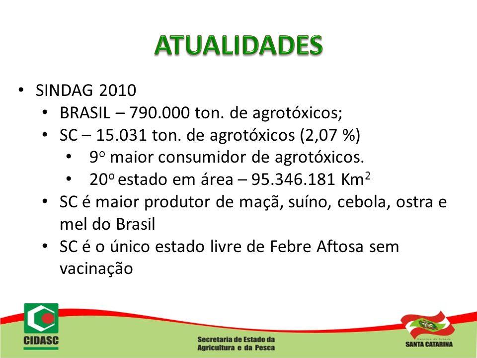 SINDAG 2010 BRASIL – 790.000 ton. de agrotóxicos; SC – 15.031 ton. de agrotóxicos (2,07 %) 9 o maior consumidor de agrotóxicos. 20 o estado em área –