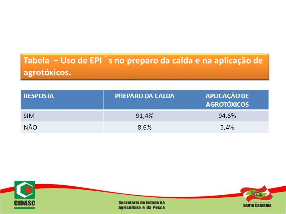 Tabela – Uso de EPI´s no preparo da calda e na aplicação de agrotóxicos. RESPOSTAPREPARO DA CALDAAPLICAÇÃO DE AGROTÓXICOS SIM91,4%94,6% NÃO8,6%5,4%