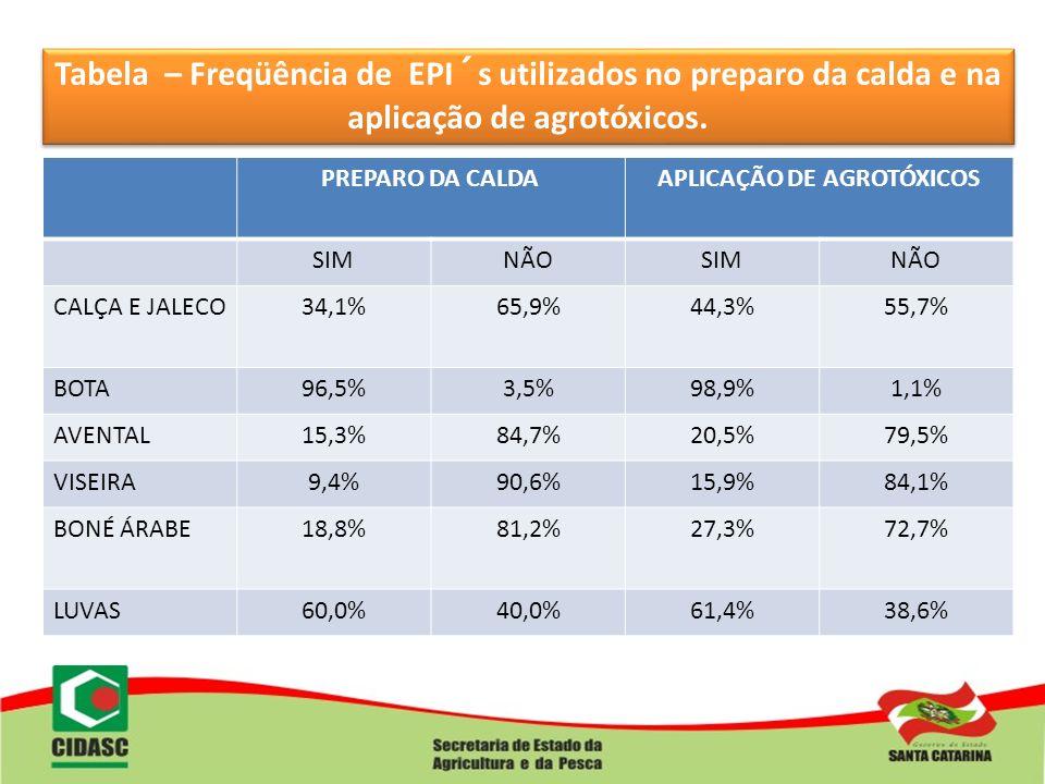 Tabela – Freqüência de EPI´s utilizados no preparo da calda e na aplicação de agrotóxicos. PREPARO DA CALDAAPLICAÇÃO DE AGROTÓXICOS SIMNÃOSIMNÃO CALÇA