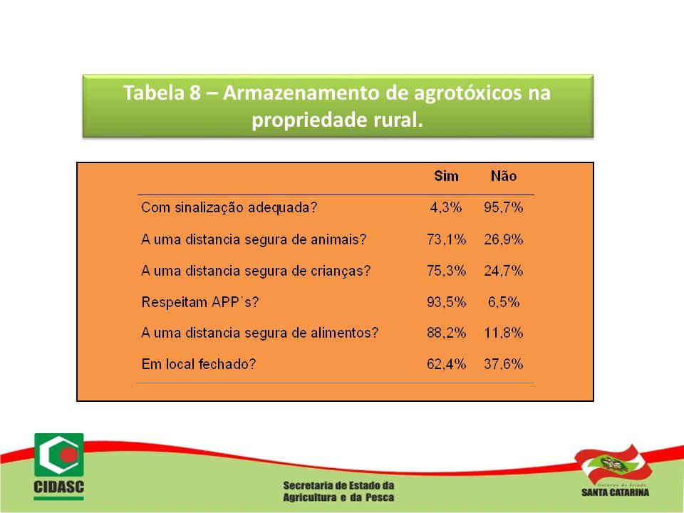 Tabela 8 – Armazenamento de agrotóxicos na propriedade rural.