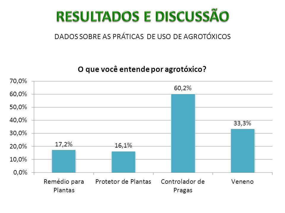 DADOS SOBRE AS PRÁTICAS DE USO DE AGROTÓXICOS