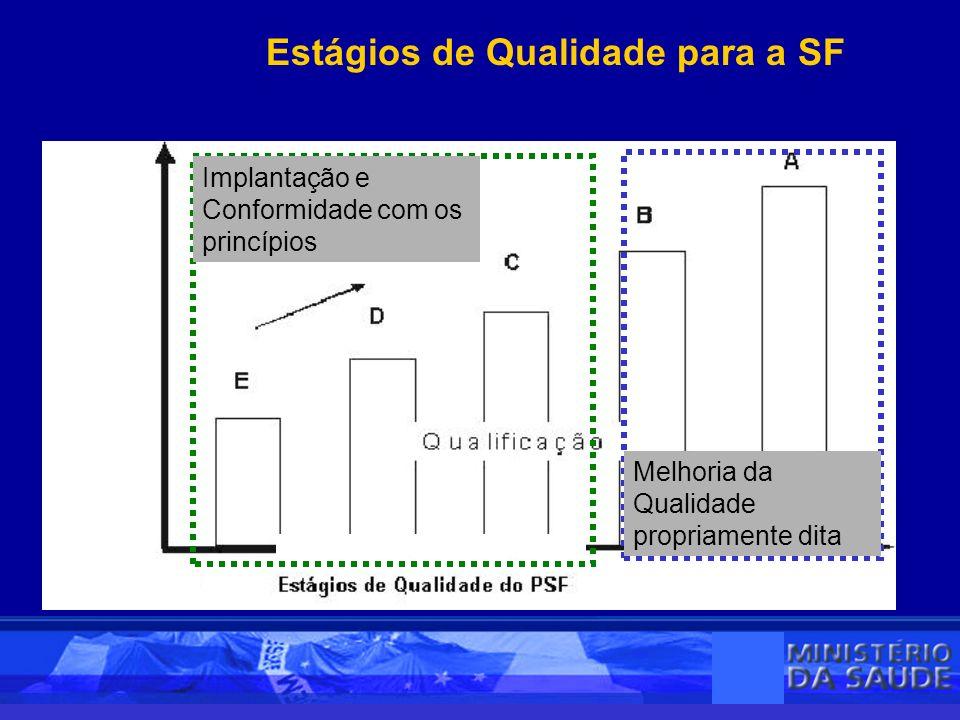 Estágios de Qualidade para a SF Implantação e Conformidade com os princípios Melhoria da Qualidade propriamente dita