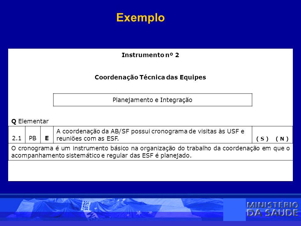 Exemplo Instrumento nº 2 Coordenação Técnica das Equipes Planejamento e Integração Q Elementar 2.1PBE A coordenação da AB/SF possui cronograma de visitas às USF e reuniões com as ESF.