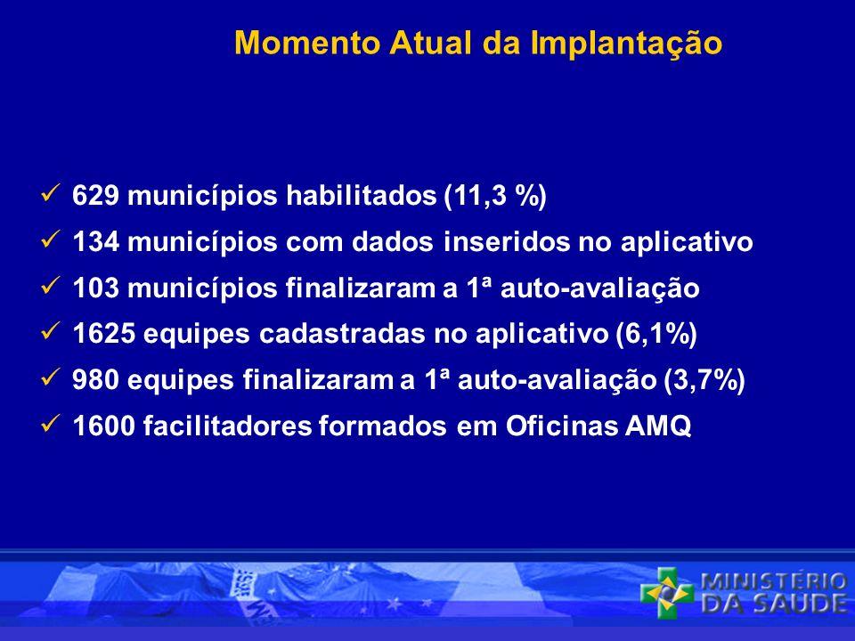 629 municípios habilitados (11,3 %) 134 municípios com dados inseridos no aplicativo 103 municípios finalizaram a 1ª auto-avaliação 1625 equipes cadastradas no aplicativo (6,1%) 980 equipes finalizaram a 1ª auto-avaliação (3,7%) 1600 facilitadores formados em Oficinas AMQ Momento Atual da Implantação