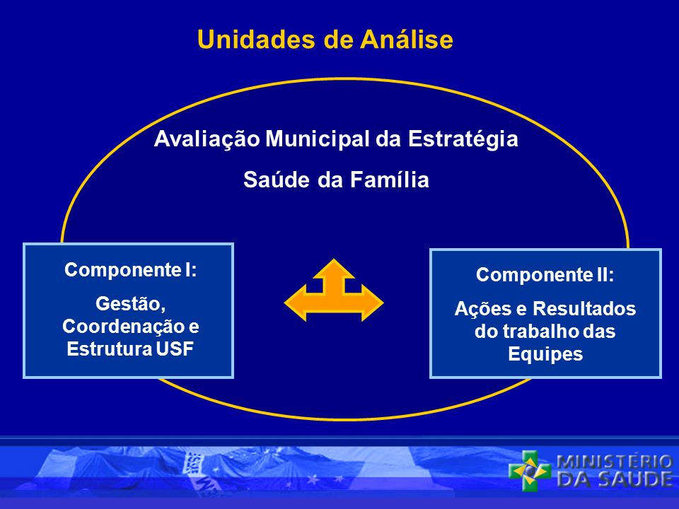 Unidades de Análise Avaliação Municipal da Estratégia Saúde da Família Componente I: Gestão, Coordenação e Estrutura USF Componente II: Ações e Resultados do trabalho das Equipes