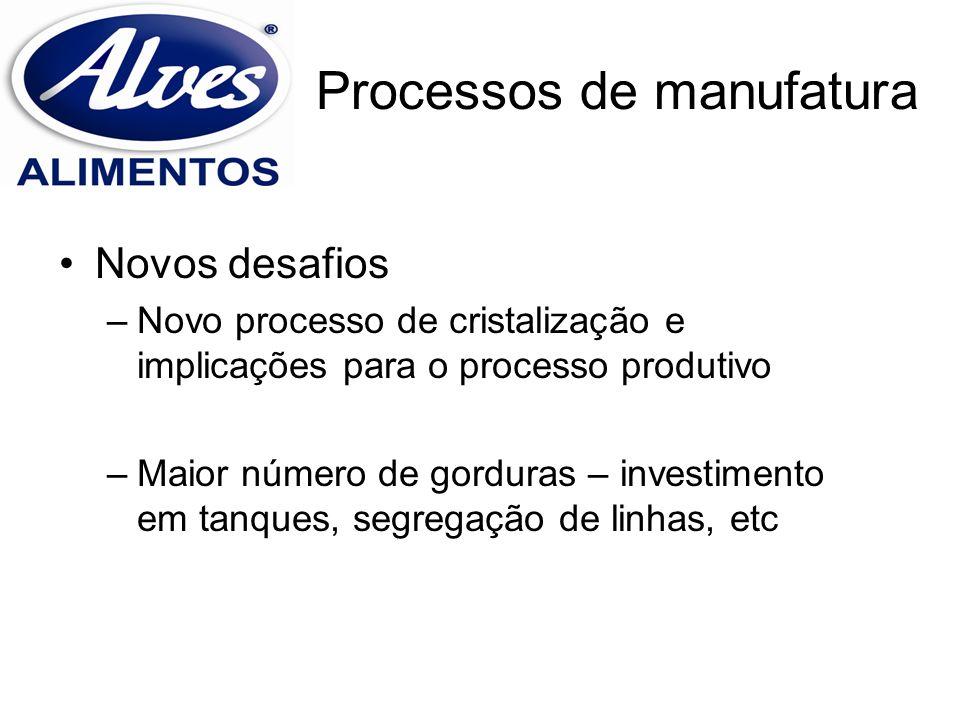 Processos de manufatura Novos desafios –Novo processo de cristalização e implicações para o processo produtivo –Maior número de gorduras – investiment