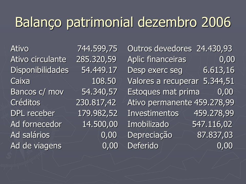Balanço patrimonial dezembro 2006 Ativo 744.599,75 Ativo circulante 285.320,59 Disponibilidades 54.449.17 Caixa 108.50 Bancos c/ mov 54.340,57 Crédito