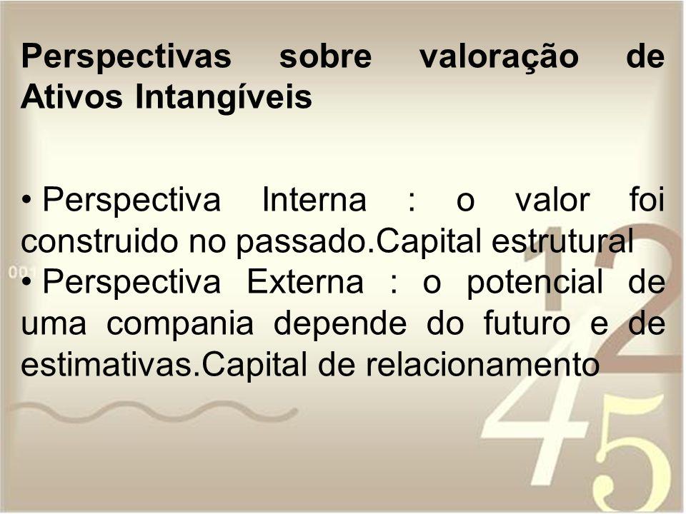 Perspectivas sobre valoração de Ativos Intangíveis Perspectiva Interna : o valor foi construido no passado.Capital estrutural Perspectiva Externa : o