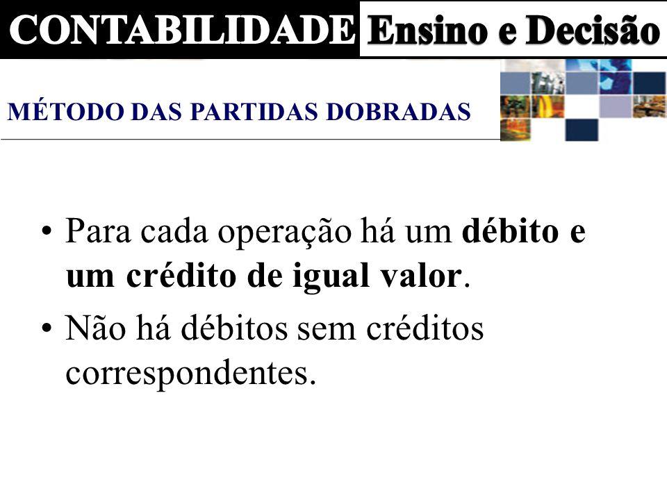 Para cada operação há um débito e um crédito de igual valor. Não há débitos sem créditos correspondentes. MÉTODO DAS PARTIDAS DOBRADAS