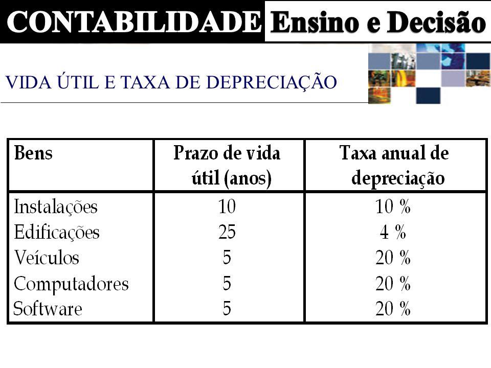 COEFICIENTE DE ACELERAÇÃO DA DEPRECIAÇÃO Taxa acelerada de veículos