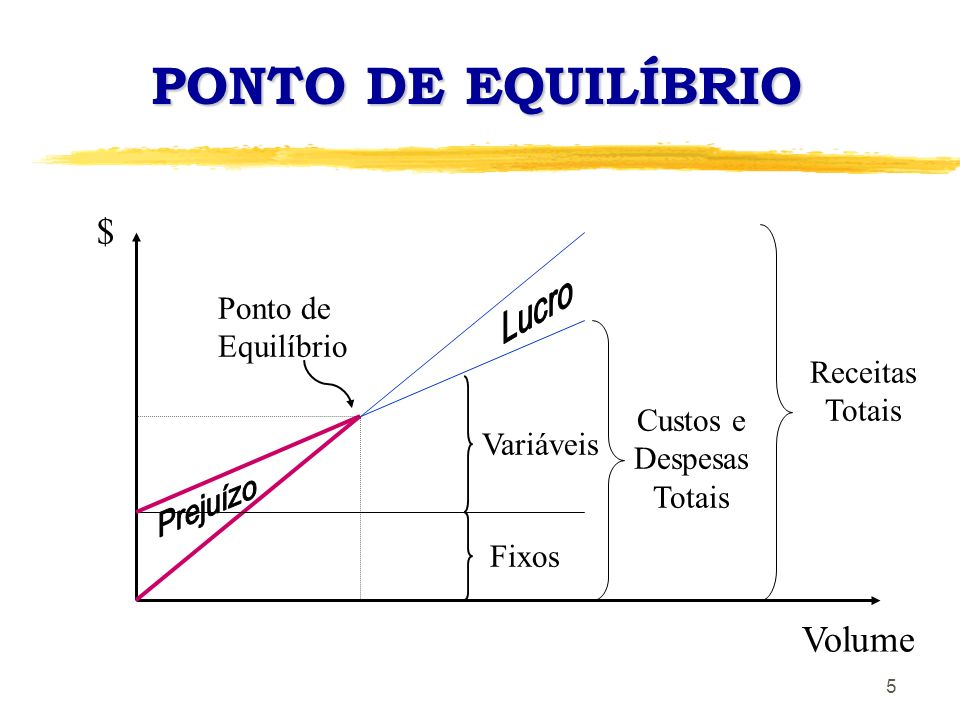 5 PONTO DE EQUILÍBRIO $ Volume Variáveis Fixos Custos e Despesas Totais Receitas Totais Ponto de Equilíbrio