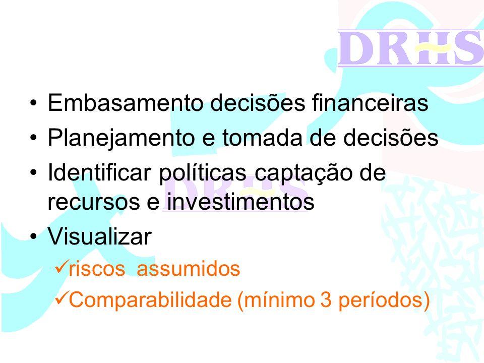 Embasamento decisões financeiras Planejamento e tomada de decisões Identificar políticas captação de recursos e investimentos Visualizar riscos assumi
