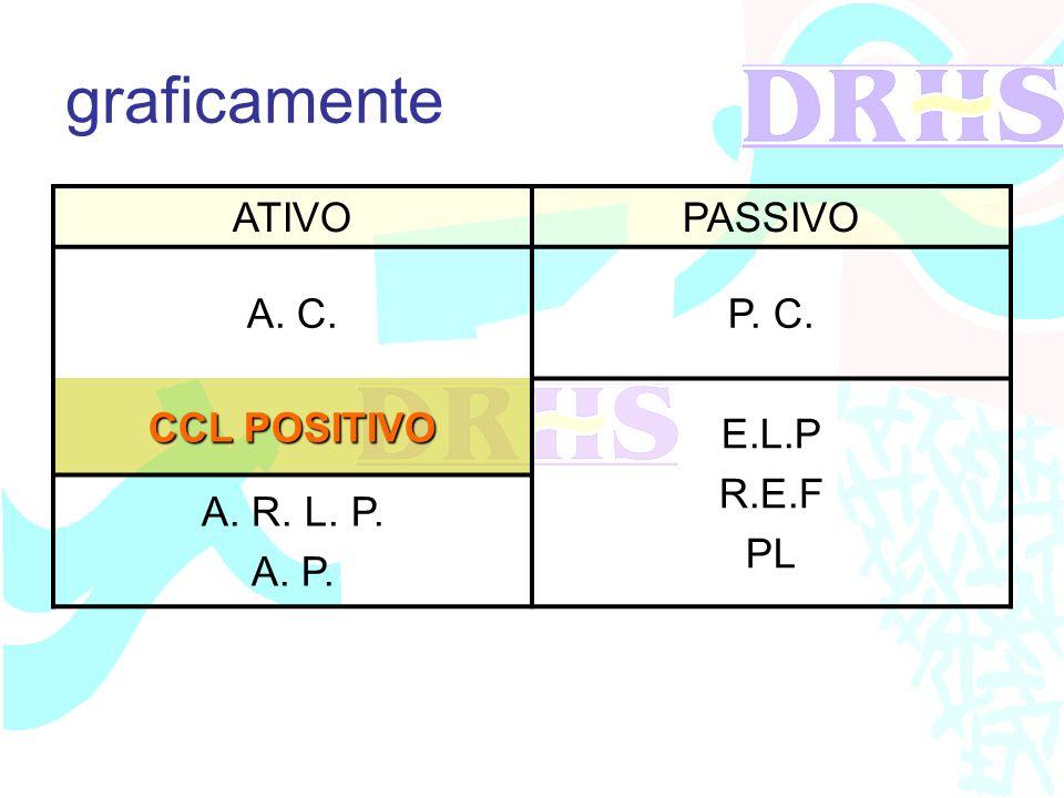 graficamente ATIVOPASSIVO A. C.P. C. CCL POSITIVO E.L.P R.E.F PL A. R. L. P. A. P.