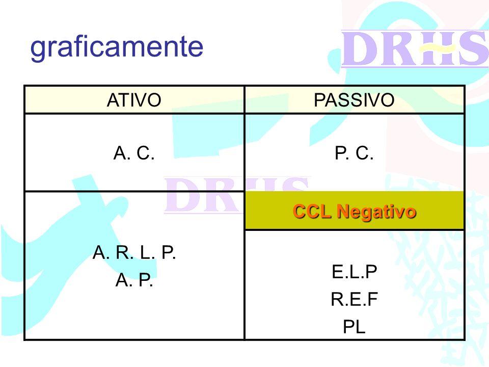graficamente ATIVOPASSIVO A. C.P. C. A. R. L. P. A. P. CCL Negativo E.L.P R.E.F PL