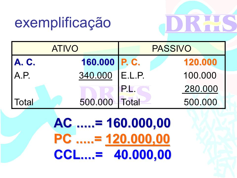 exemplificação ATIVOPASSIVO A. C. 160.000 A.P. 340.000 Total 500.000 P. C. 120.000 E.L.P. 100.000 P.L. 280.000 Total 500.000 AC.....= 160.000,00 PC...