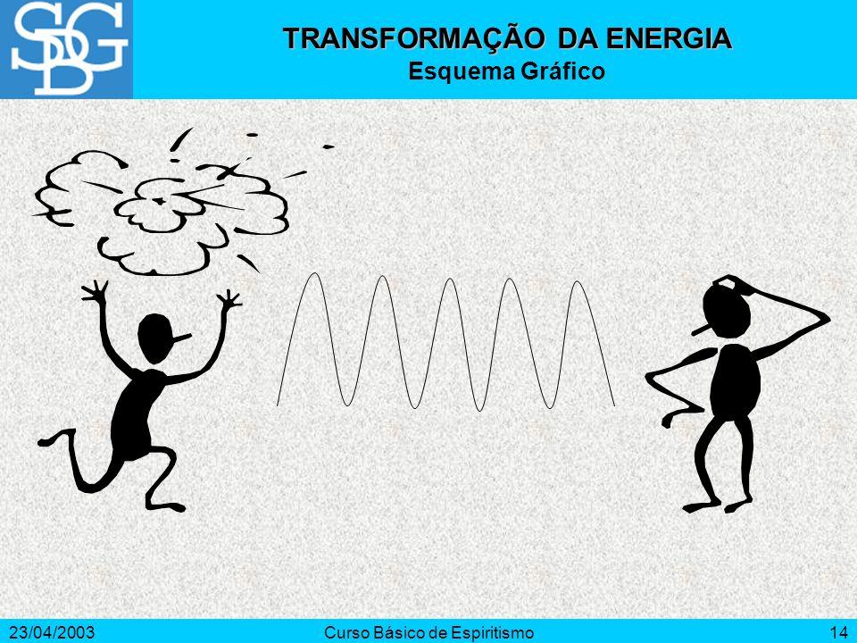 23/04/2003Curso Básico de Espiritismo14 TRANSFORMAÇÃO DA ENERGIA Esquema Gráfico