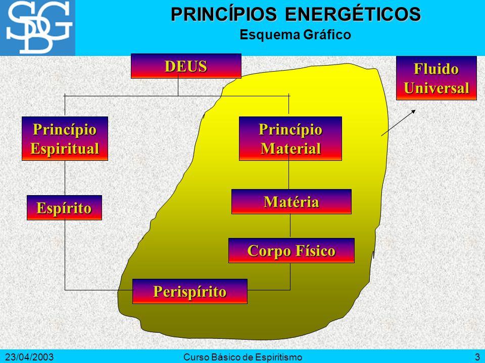 23/04/2003Curso Básico de Espiritismo3 DEUS Princípio Espiritual Princípio Material Espírito Matéria Corpo Físico Perispírito Fluido Universal PRINCÍP