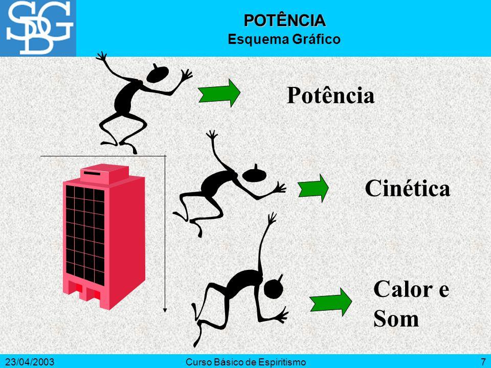 23/04/2003Curso Básico de Espiritismo7 Potência Cinética Calor e Som POTÊNCIA Esquema Gráfico