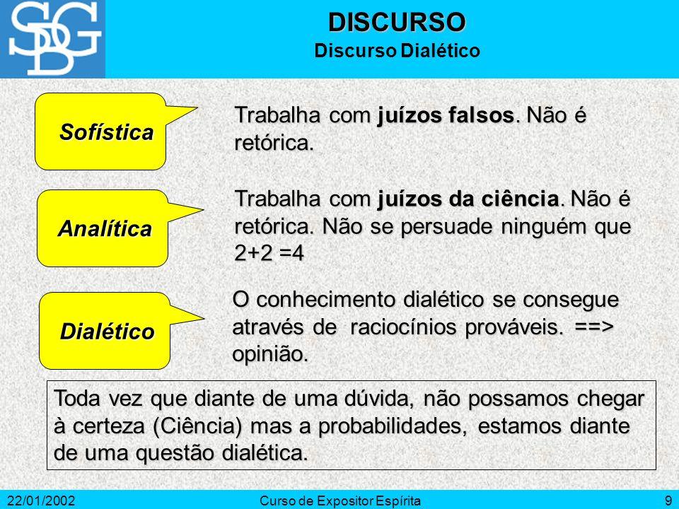 22/01/2002Curso de Expositor Espírita9 Sofística Sofística Analítica Analítica Dialético Dialético O conhecimento dialético se consegue através de raciocínios prováveis.